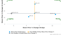 Meggitt Plc breached its 50 day moving average in a Bearish Manner : MEGGF-US : June 30, 2017