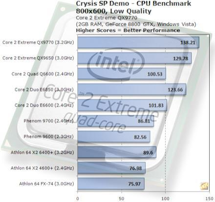 Intel's QX9770 quad-core to blow away competition in Q1