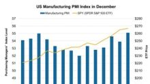 US Manufacturing Indicates a Strengthening Business Climate