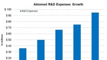 Why Abiomed's Product Pipeline Looks Promising