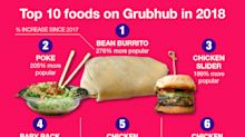 America's 10 hottest delivery foods, according to Grubhub
