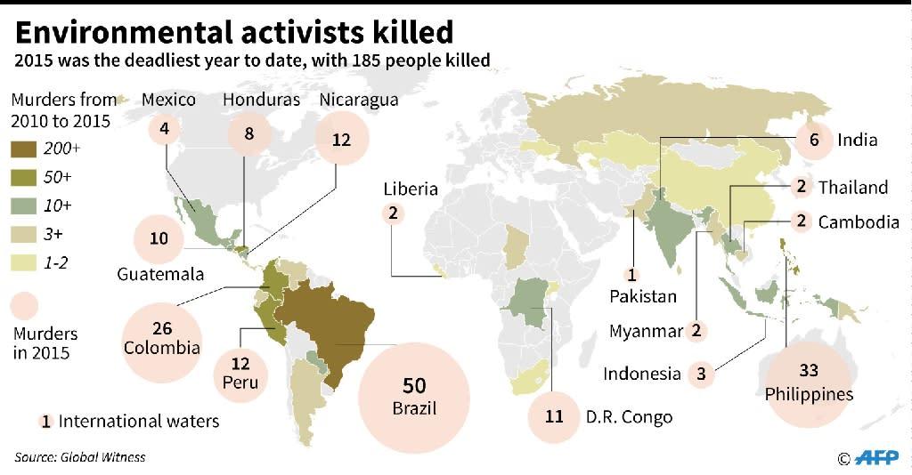 Environmental activists killed in 2015 (AFP Photo/Alain Bommenel, Valentina Breschi)