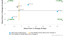 Pason Systems, Inc. breached its 50 day moving average in a Bearish Manner : PSI-CA : October 23, 2017