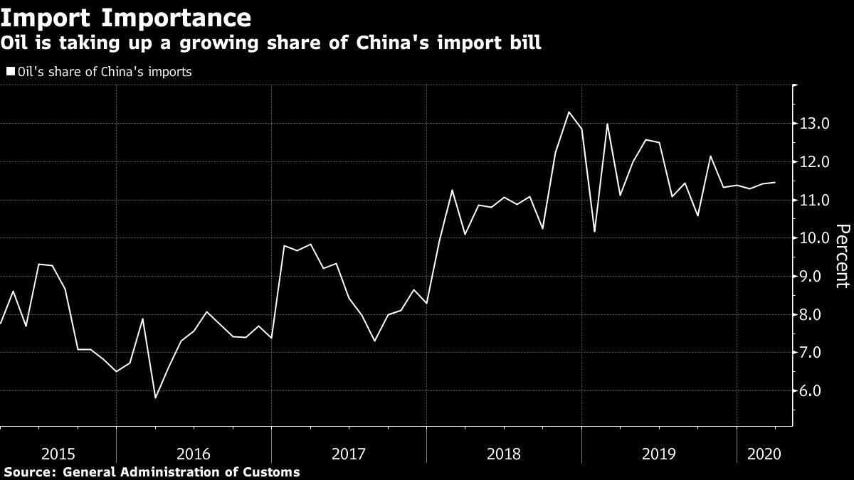 As Trump Seeks Pricier Oil, China Saves $250 Million Daily