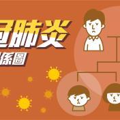 新冠肺炎台灣確診身份關係圖  史上最清楚一秒看懂【不斷更新】