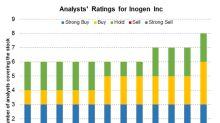 Inogen Has Reported 121.6% Growth YTD