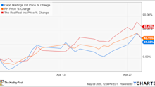 Why RH, The RealReal, and Capri Holdings Stocks Soared in April