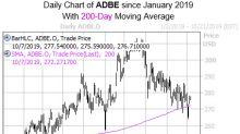 Adobe Stock Tests Historically Bullish Trendline Again