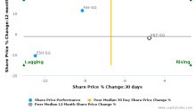 Bumitama Agri Ltd. breached its 50 day moving average in a Bearish Manner : P8Z-SG : March 20, 2017