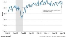 Manufacturing Workers' Hours Slipped to 42.2 in May