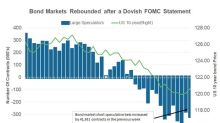 Can the Bond Market's Relief after the FOMC Statement Continue?