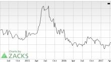 Corium International (CORI) Catches Eye: Stock Jumps 11.9%