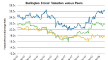 Where Burlington Stores Stands from a Valuation Perspective
