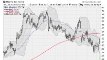 5 Retail Stocks Suffering Major Markdowns