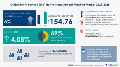 Photo of Do-It-Yourself Home Improvement Retailing Market to grow by $ 154.76 bn in 2020, ADEO, BAUHAUS E-Business GmbH & Co. KG, and Wesfarmers Ltd. emerge as Key Contributors to growth | 17,000+ Technavio Research Reports
