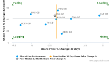 Redrow Plc breached its 50 day moving average in a Bearish Manner : RDW-GB : November 10, 2017