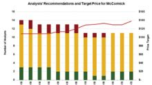 What Analysts Recommend for MKC Going Forward