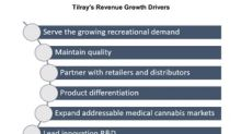 Tilray on Canadian Recreational Market and Future Growth
