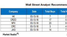 Wall Street's Targets for the Worst-Performing Upstream Stocks
