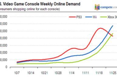 Online demand for Wii beats 360, PS3