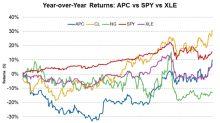 Anadarko Petroleum Stock in the Coming Weeks