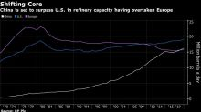 China to Take Oil-Refining Crown Held by U.S. Since 19th Century