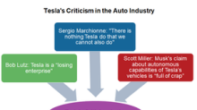 These Top Auto Executives Have Criticized Tesla Recently
