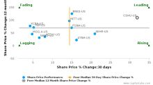 Cohu, Inc.: Strong price momentum but will it sustain?