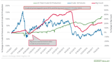 US Crude Oil Production Growth Might Be Slower
