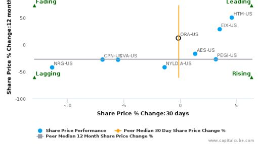 Ormat Technologies, Inc. breached its 50 day moving average in a Bearish Manner : ORA-US : June 17, 2016