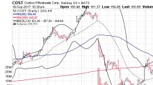 3 Big Stock Charts for Tuesday: Costco Wholesale Corporation (COST), Goldman Sachs Group Inc. (GS) and TripAdvisor Inc. (TRIP)