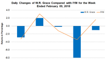 W.R. Grace Declares a 14.3% Raise in Its Cash Dividends
