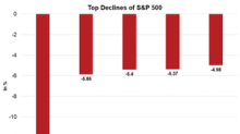 S&P 500's Top Losses: Nektar Therapeutics and Lam Research
