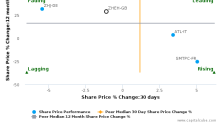 Zhejiang Expressway Co. Ltd. breached its 50 day moving average in a Bearish Manner : ZHEH-GB : May 18, 2017
