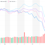 Not terrified of a recession? These stocks hint you should be
