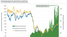 US Crude Oil Exports Could Pressure Brent Oil Prices