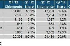 IHS iSuppli: Apple iPad takes 69.6 percent of tablet brand market share in Q2, reader tablets take a bruising