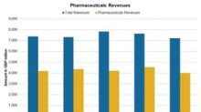 GlaxoSmithKline's Pharmaceutical Business in 1Q18