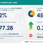 Logistics Market to Grow by USD 77.28 Billion and Record a CAGR of Almost 2% During 2021-2025|Technavio