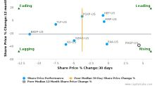 Plains GP Holdings LP breached its 50 day moving average in a Bullish Manner : PAGP-US : December 5, 2017