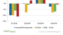 A Look at the Discrete GPU Market in 2018 and 2019