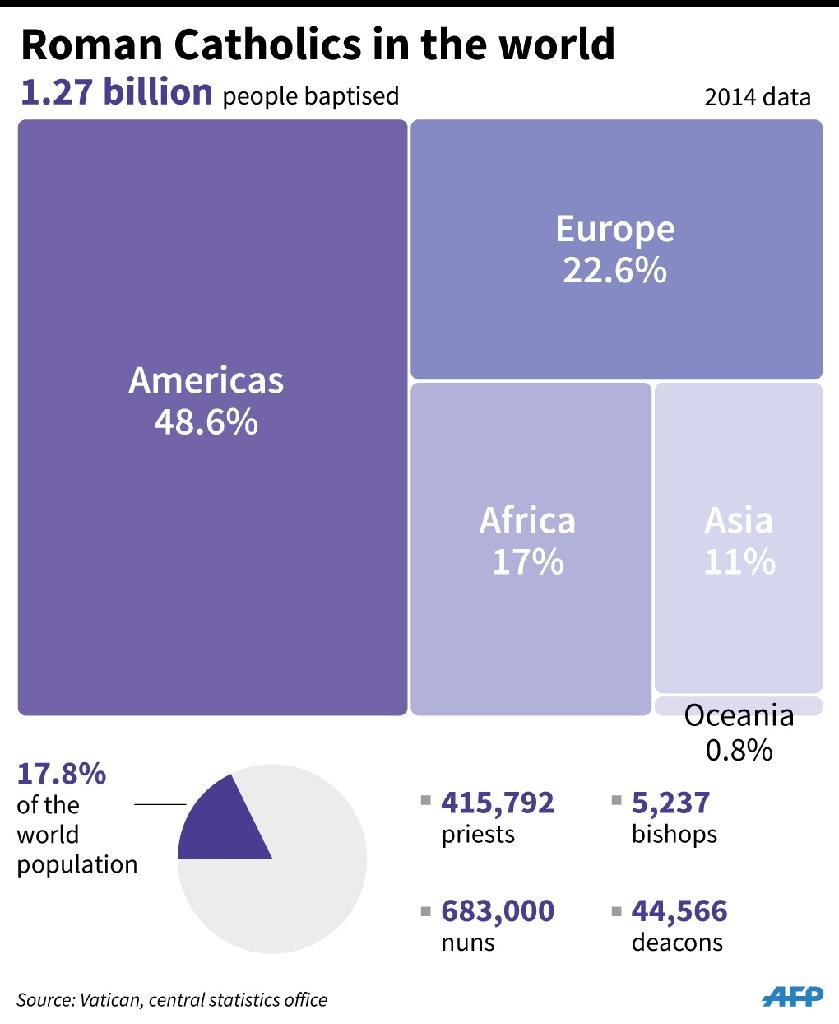 Roman Catholics in the world (AFP Photo/)