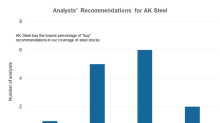 After Two Upgrades, Is AK Steel Ready to Break Free?