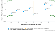 Theratechnologies, Inc. breached its 50 day moving average in a Bearish Manner : TH-CA : November 24, 2016