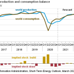 Crude Oil Demand Is Bouncing Back: Can U.S. Exports Follow?