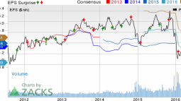 BOK Financial (BOKF) Q2 Earnings Miss on High Provisions