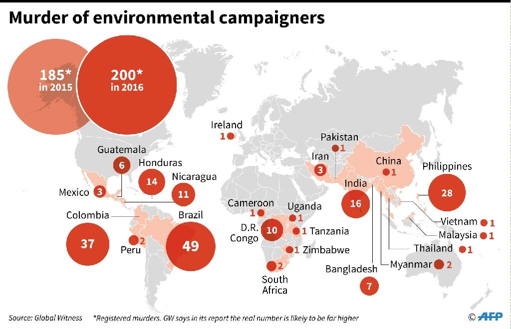 The number of environment campaigners murdered in 2016 by country and compared to 2015 (AFP Photo/Sophie RAMIS)