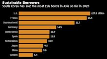 Korea Overtakes China as Top Asia Sustainable-Debt Seller