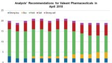Analyst Recommendations for Valeant Pharmaceuticals in April