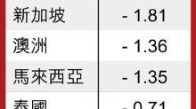 亞太市續受壓  南韓急挫3%